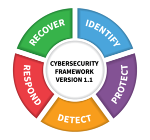 A Framework for Your Incident Response Plan: 5 Steps for Implementing A Cybersecurity Strategy